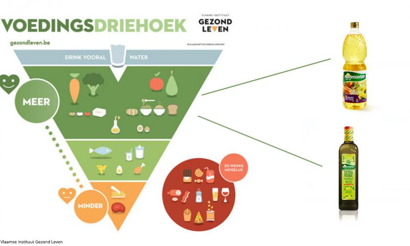 où se positionnent les huiles dans la nouvelle pyramide alimentaire ?